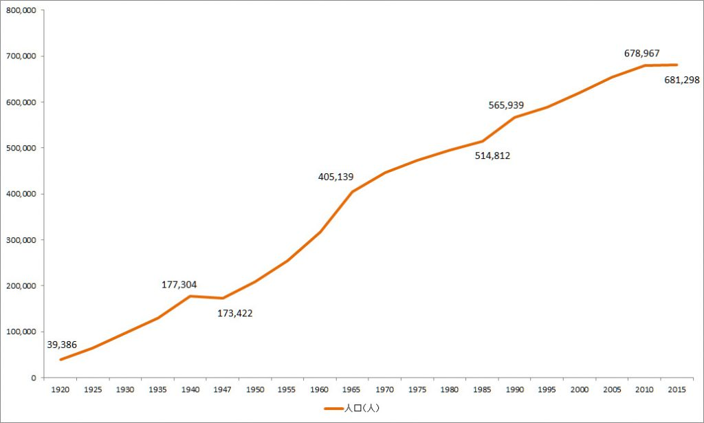 画像 100年の人口変化のグラフ