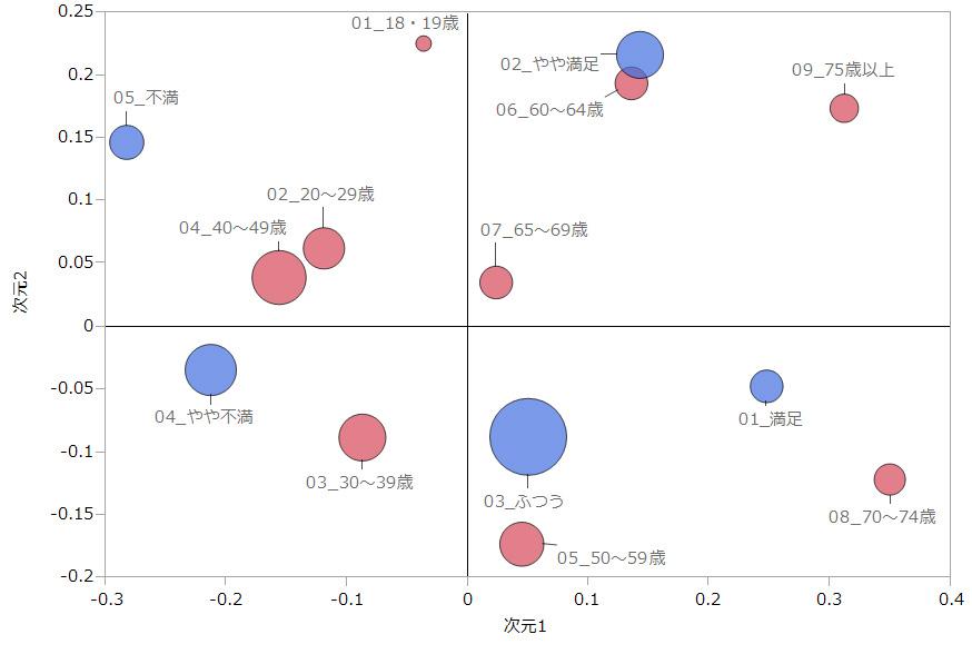画像 江戸川区の治安・安全性と年寧区分の分析
