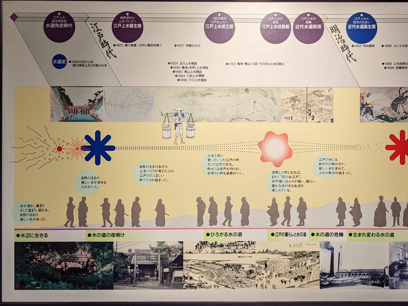 画像 水道の歴史(東京都水道歴史館展示より)